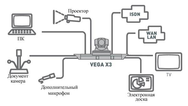 Aethra Vega X3 схема подключения.